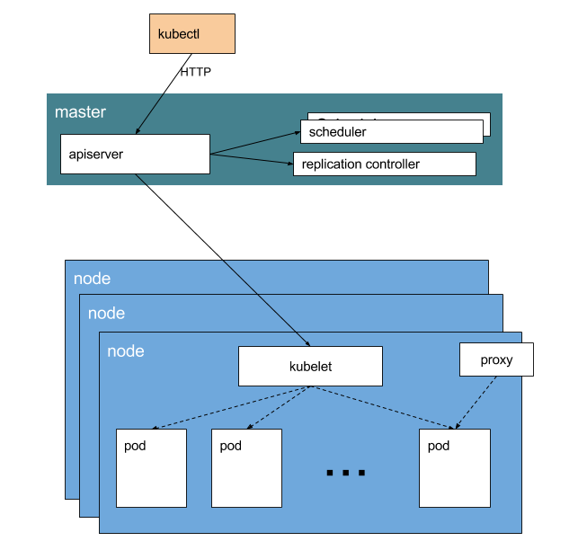kubernetes-architecture-diagram