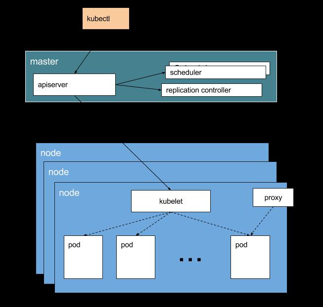 kubernetes-architecture-diagram